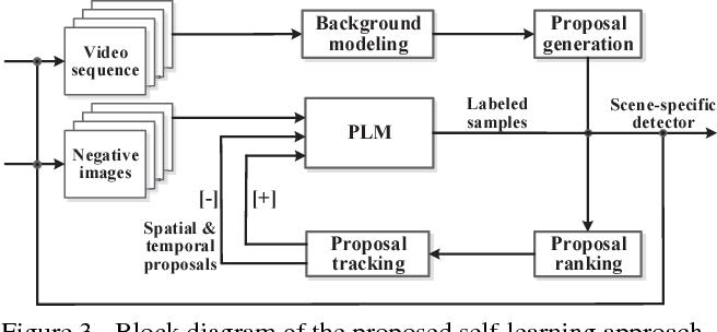 Figure 3 for Self-learning Scene-specific Pedestrian Detectors using a Progressive Latent Model