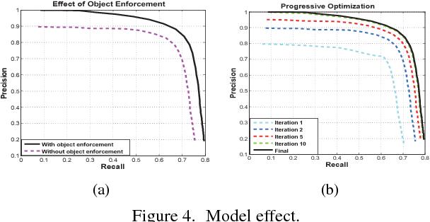Figure 4 for Self-learning Scene-specific Pedestrian Detectors using a Progressive Latent Model