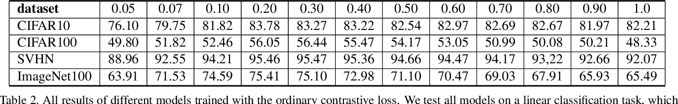 Figure 4 for Understanding the Behaviour of Contrastive Loss