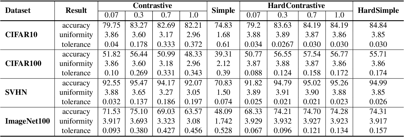 Figure 2 for Understanding the Behaviour of Contrastive Loss