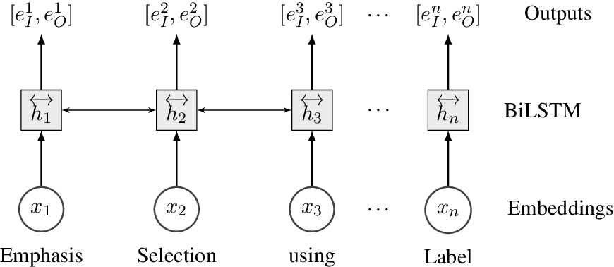 Figure 1 for MIDAS at SemEval-2020 Task 10: Emphasis Selection using Label Distribution Learning and Contextual Embeddings