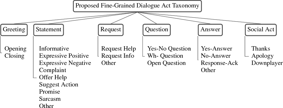 """Figure 3 for """"How May I Help You?"""": Modeling Twitter Customer Service Conversations Using Fine-Grained Dialogue Acts"""