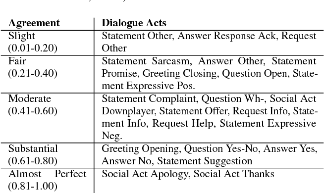"""Figure 4 for """"How May I Help You?"""": Modeling Twitter Customer Service Conversations Using Fine-Grained Dialogue Acts"""