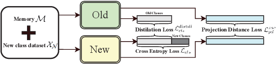 Figure 3 for Incrementally Zero-Shot Detection by an Extreme Value Analyzer