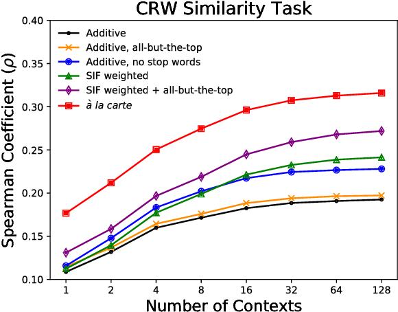 Figure 3 for A La Carte Embedding: Cheap but Effective Induction of Semantic Feature Vectors