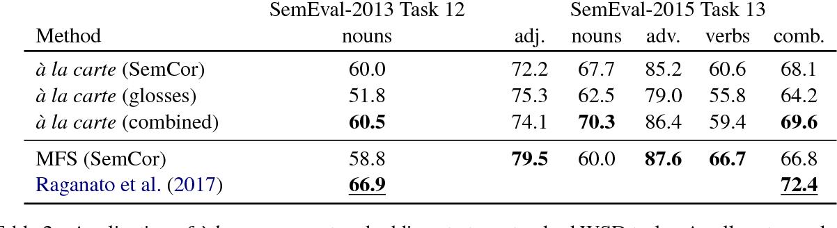 Figure 4 for A La Carte Embedding: Cheap but Effective Induction of Semantic Feature Vectors