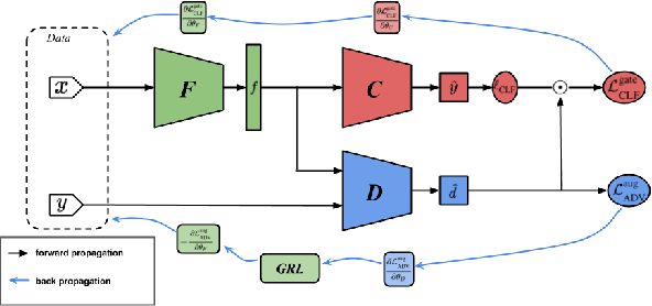 Figure 1 for Characterizing and Avoiding Negative Transfer