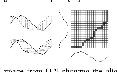 Figure 1 for Multivariate Time Series Classification Using Dynamic Time Warping Template Selection for Human Activity Recognition