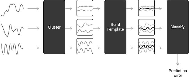 Figure 2 for Multivariate Time Series Classification Using Dynamic Time Warping Template Selection for Human Activity Recognition