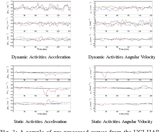 Figure 3 for Multivariate Time Series Classification Using Dynamic Time Warping Template Selection for Human Activity Recognition