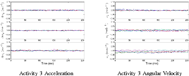 Figure 4 for Multivariate Time Series Classification Using Dynamic Time Warping Template Selection for Human Activity Recognition