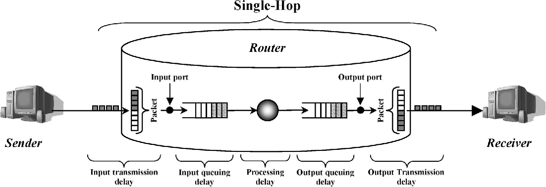 Measurement of processing and queuing delays introduced by an open