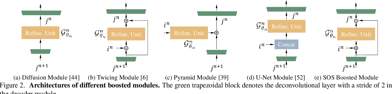 Figure 3 for Multi-Scale Boosted Dehazing Network with Dense Feature Fusion