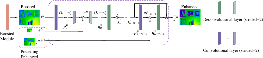 Figure 4 for Multi-Scale Boosted Dehazing Network with Dense Feature Fusion
