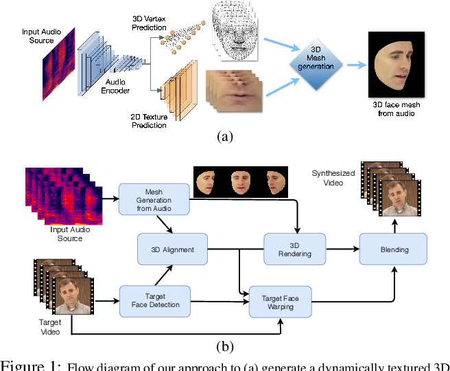 Figure 1 for LipSync3D: Data-Efficient Learning of Personalized 3D Talking Faces from Video using Pose and Lighting Normalization