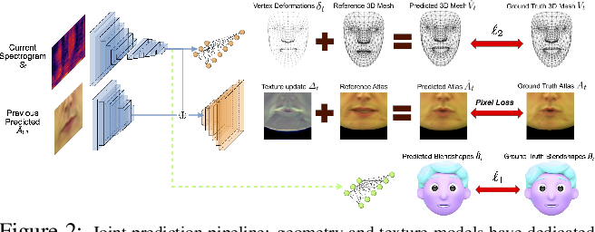 Figure 3 for LipSync3D: Data-Efficient Learning of Personalized 3D Talking Faces from Video using Pose and Lighting Normalization
