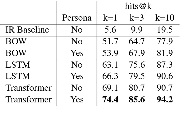 Figure 1 for Training Millions of Personalized Dialogue Agents