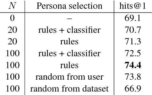 Figure 3 for Training Millions of Personalized Dialogue Agents