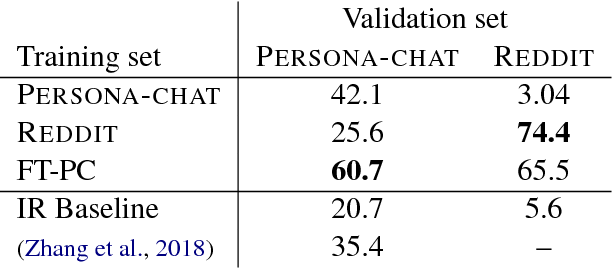 Figure 4 for Training Millions of Personalized Dialogue Agents