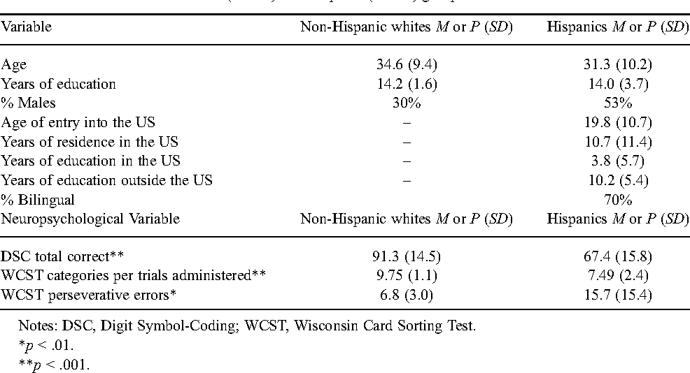 The Multidimensional Influence Of Acculturation On Digit Symbol