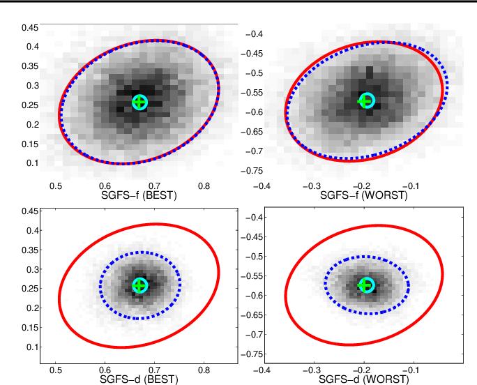 Figure 1 for Bayesian Posterior Sampling via Stochastic Gradient Fisher Scoring