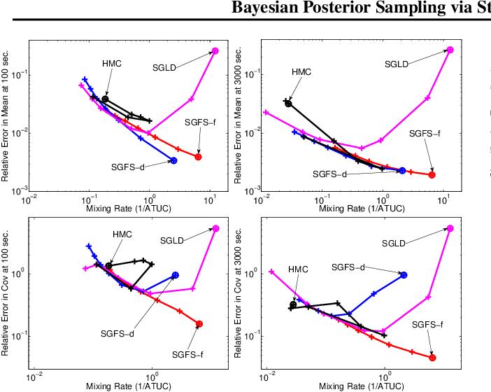 Figure 3 for Bayesian Posterior Sampling via Stochastic Gradient Fisher Scoring