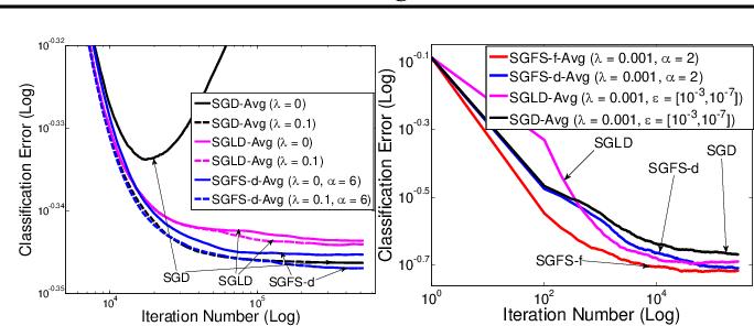 Figure 4 for Bayesian Posterior Sampling via Stochastic Gradient Fisher Scoring