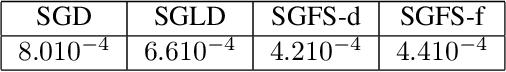 Figure 2 for Bayesian Posterior Sampling via Stochastic Gradient Fisher Scoring