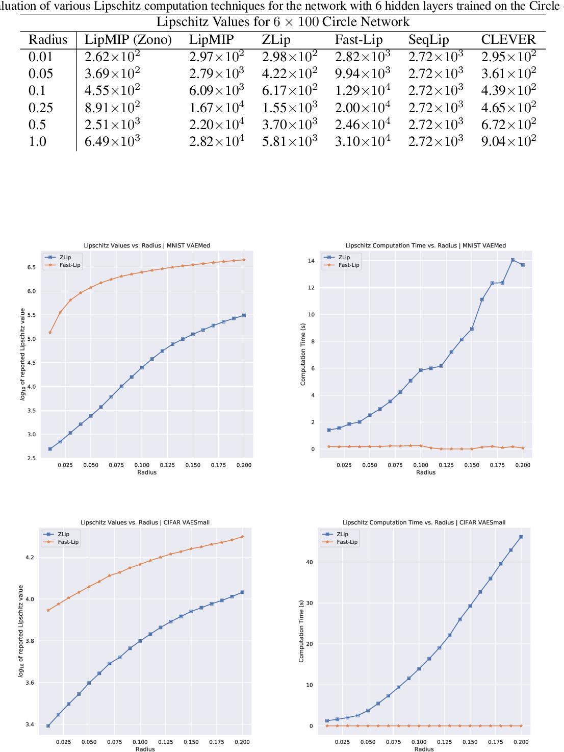 Figure 3 for Provable Lipschitz Certification for Generative Models