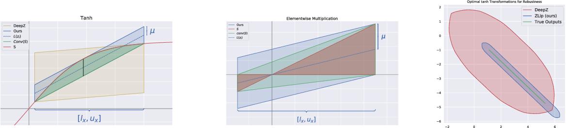 Figure 1 for Provable Lipschitz Certification for Generative Models