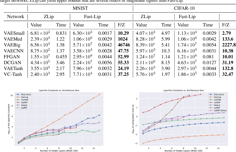 Figure 2 for Provable Lipschitz Certification for Generative Models