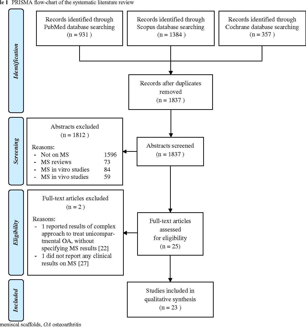 Table 1 from meniscal scaffolds results and indications a table 1 prisma flow chart of the systematic literature review ccuart Image collections