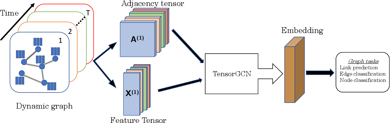 Figure 1 for Tensor Graph Convolutional Networks for Prediction on Dynamic Graphs