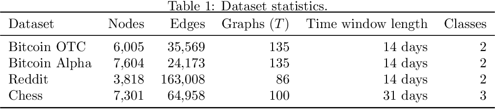 Figure 2 for Tensor Graph Convolutional Networks for Prediction on Dynamic Graphs