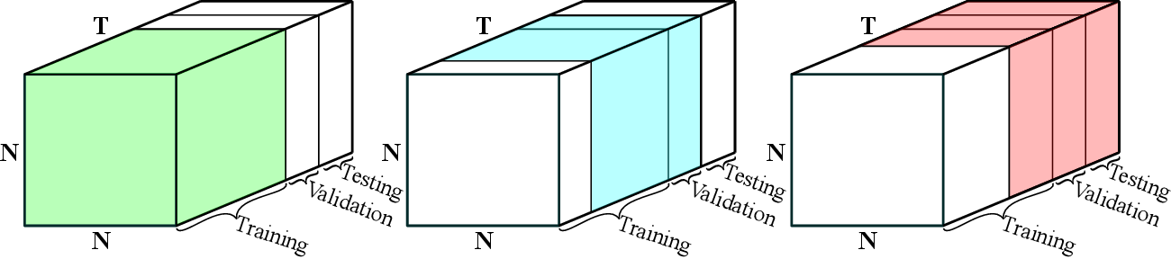 Figure 3 for Tensor Graph Convolutional Networks for Prediction on Dynamic Graphs
