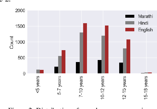 Figure 3 for A Dataset for measuring reading levels in India at scale