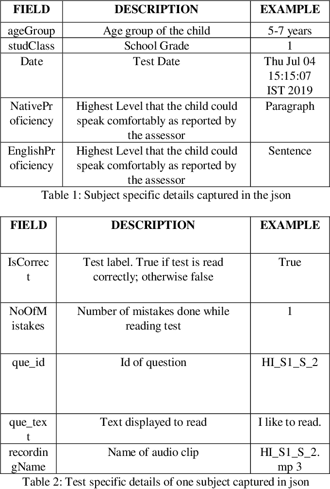 Figure 2 for A Dataset for measuring reading levels in India at scale