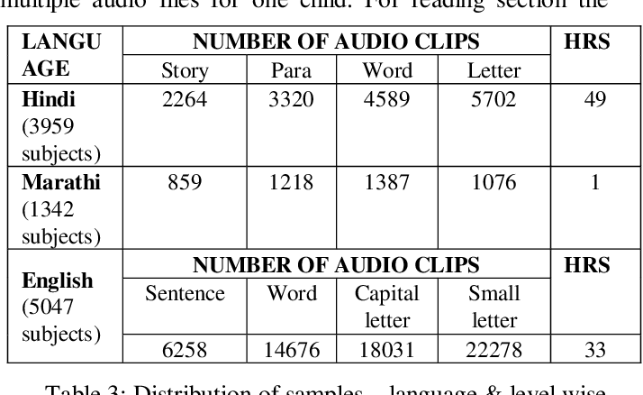 Figure 4 for A Dataset for measuring reading levels in India at scale