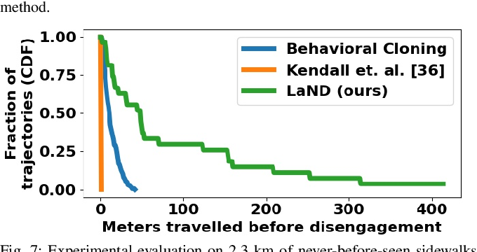 Figure 4 for LaND: Learning to Navigate from Disengagements