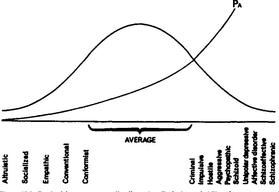 Figure 19 2 from pure genius — psychoticism , intelligence