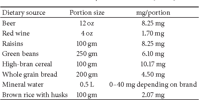 Table 1: Common dietary sources of silicon [58, 64].