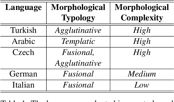 Figure 2 for Compositional Representation of Morphologically-Rich Input for Neural Machine Translation