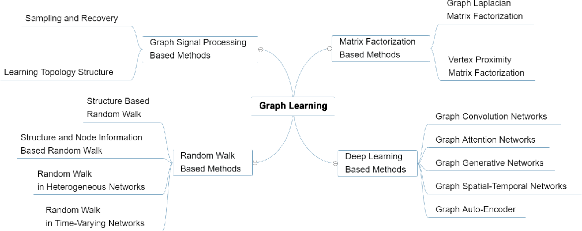 Figure 1 for Graph Learning: A Survey