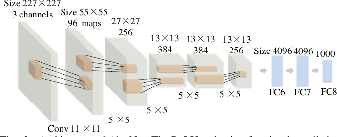 Figure 3 for DC-Al GAN: Pseudoprogression and True Tumor Progression of Glioblastoma multiform Image Classification Based On DCGAN and Alexnet