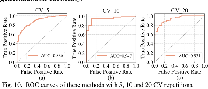 Figure 2 for DC-Al GAN: Pseudoprogression and True Tumor Progression of Glioblastoma multiform Image Classification Based On DCGAN and Alexnet