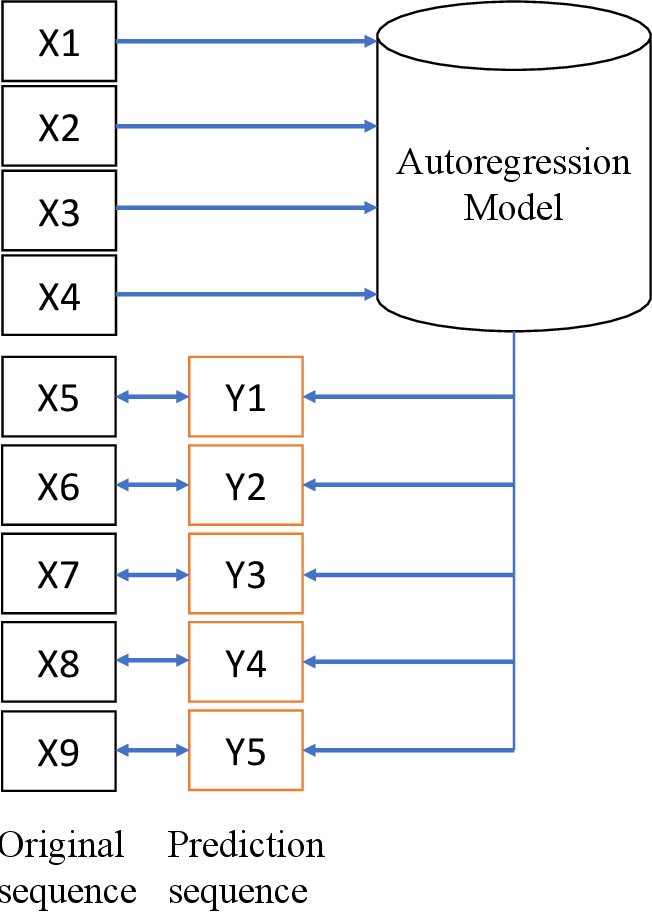 Figure 1 for Unsupervised Visual Representation Learning with Increasing Object Shape Bias