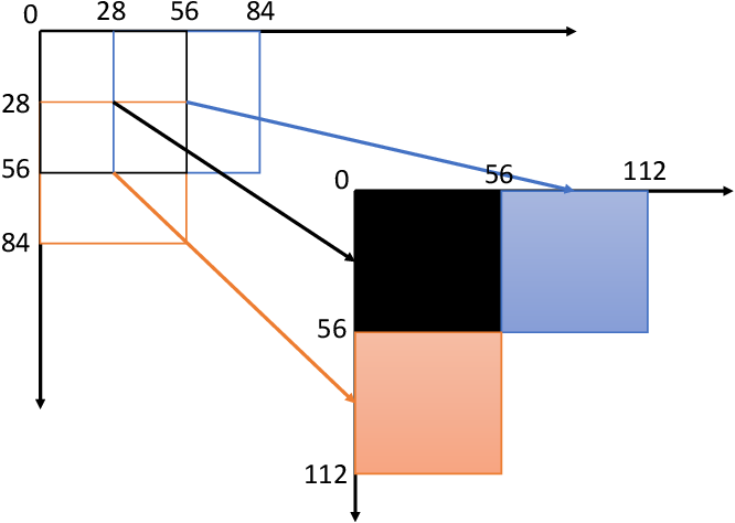 Figure 3 for Unsupervised Visual Representation Learning with Increasing Object Shape Bias