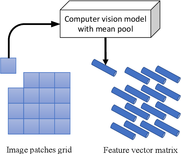 Figure 4 for Unsupervised Visual Representation Learning with Increasing Object Shape Bias