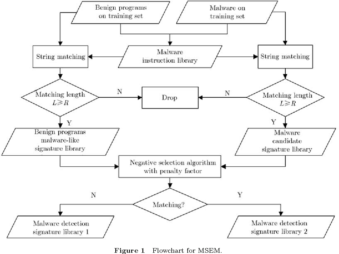 A Malware Detection Model Based On A Negative Selection Algorithm