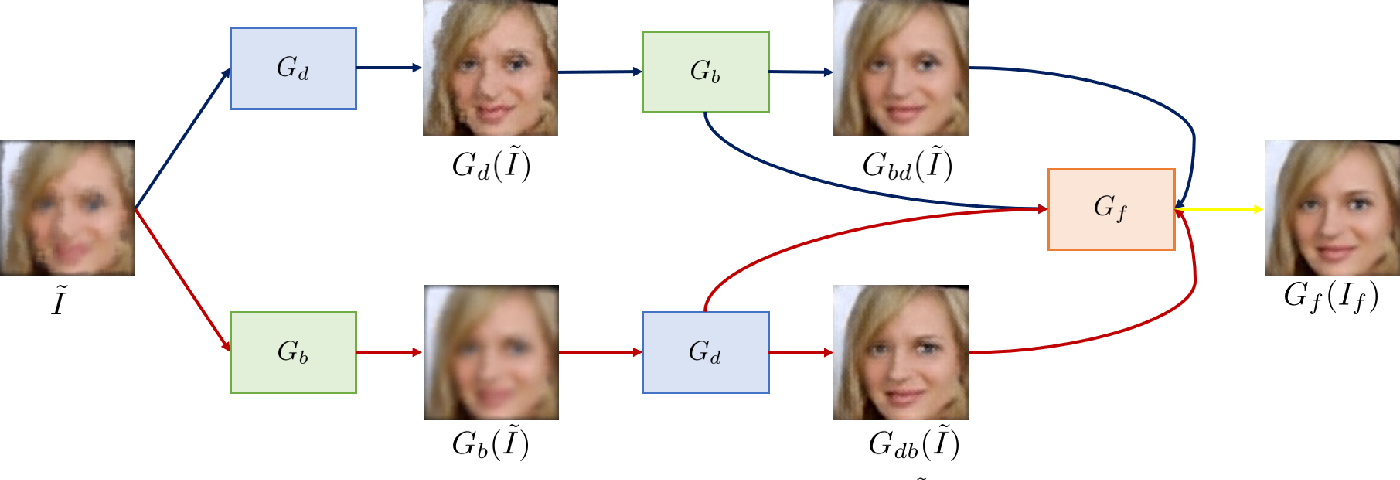 Figure 2 for ATFaceGAN: Single Face Image Restoration and Recognition from Atmospheric Turbulence